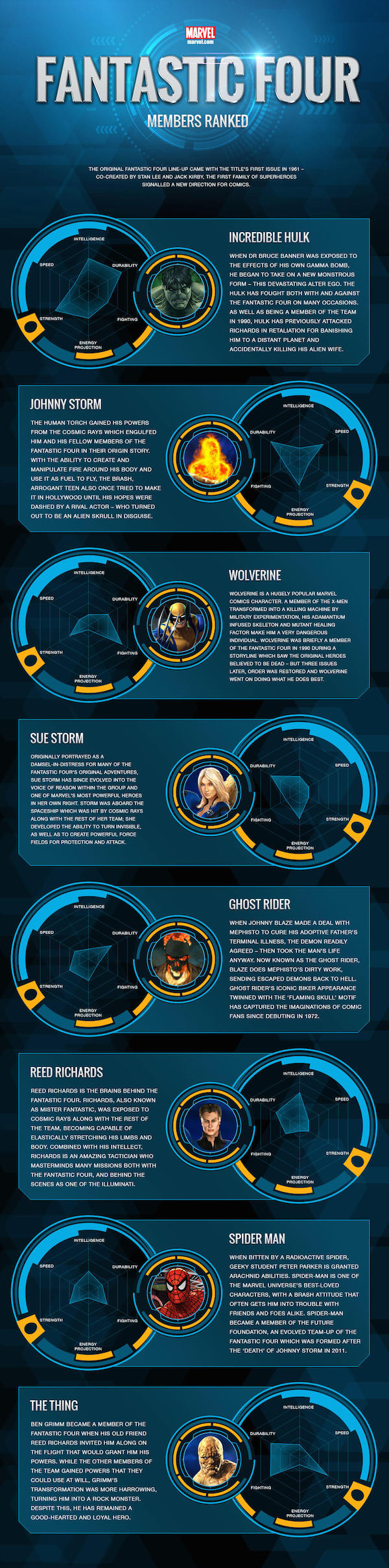 Fantastic Four Infographic